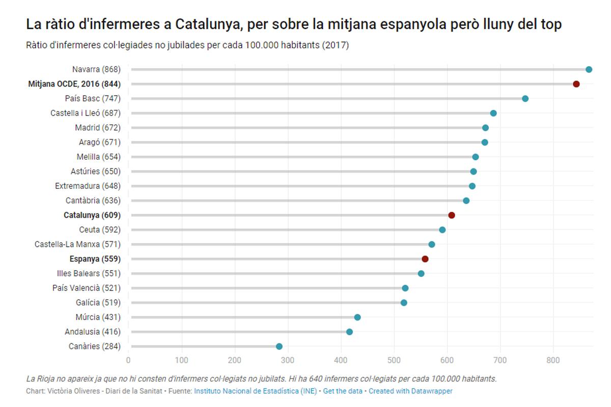 El dèficit d'infermeres ja és un problema greu a Catalunya