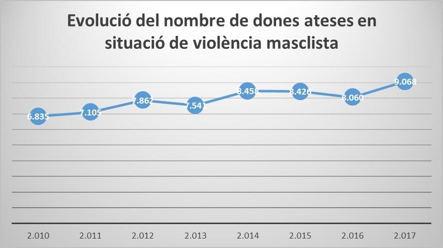 Les dones ateses per violència masclista per l'Institut Català de les Dones augmenten en un 32,7% des de 2010