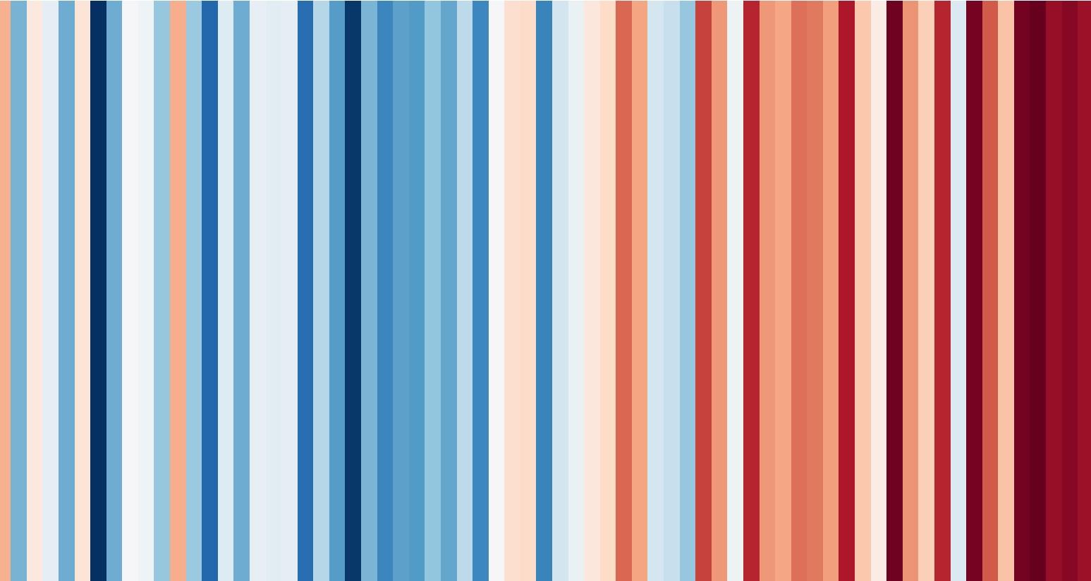Tres gràfics per entendre la crisi climàtica a Catalunya